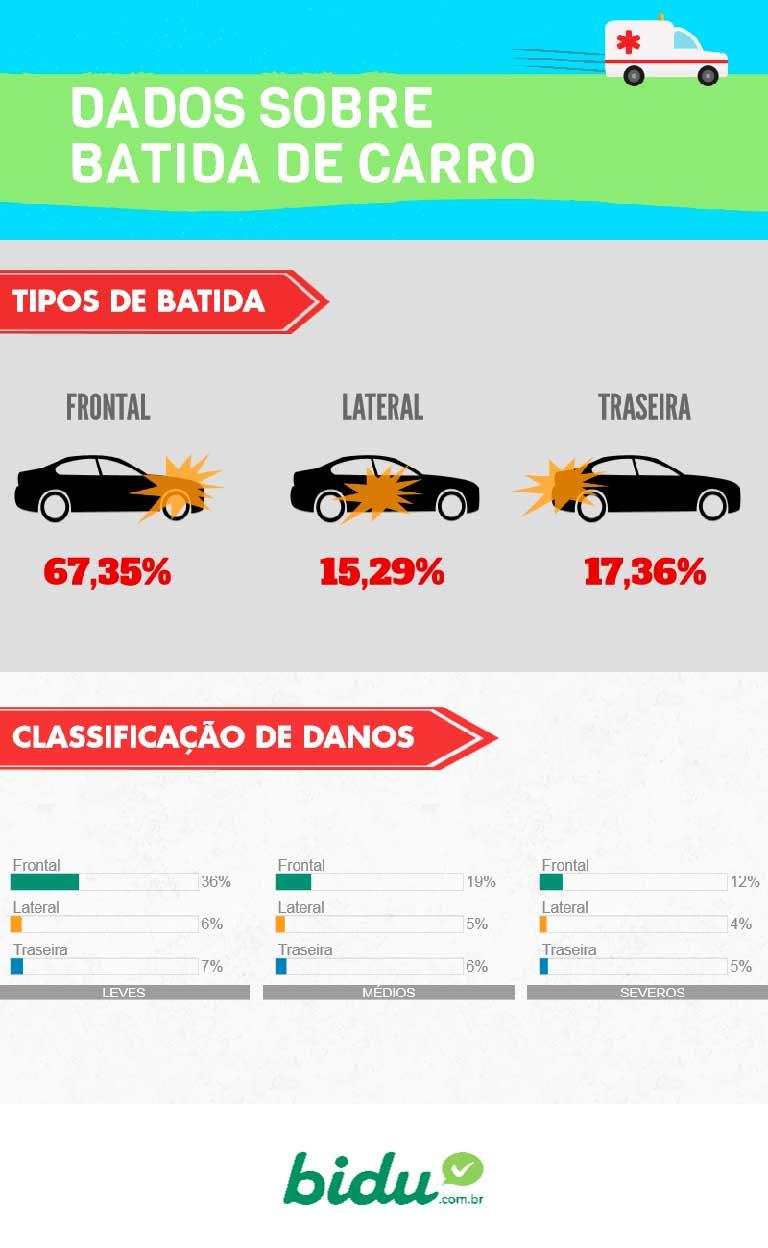 Conheça os tipos de batida de carro mais comuns através do infográfico da Bidu Corretora