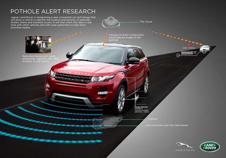 Ilustração com o funcionamento da nova tecnologia anti buraco da Land Rover