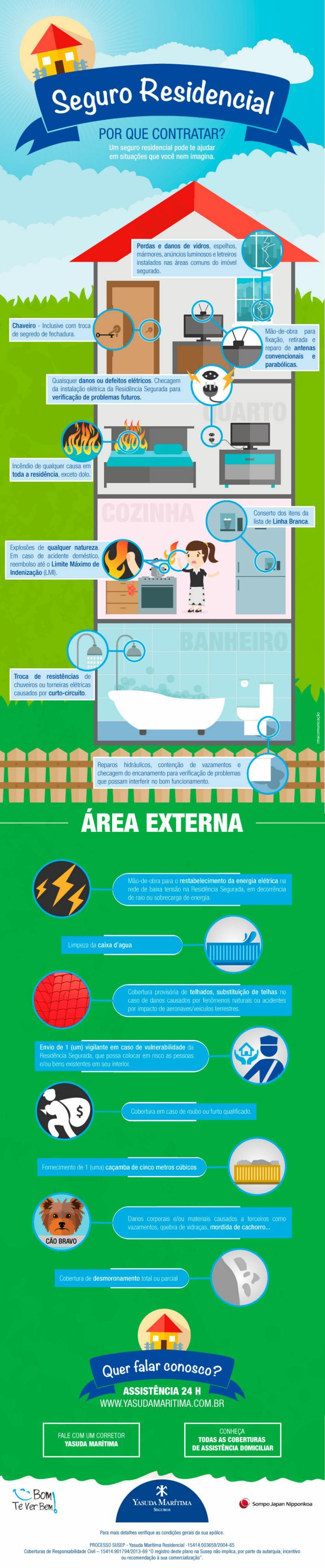Infografico com motivos para contratar seguro residencial