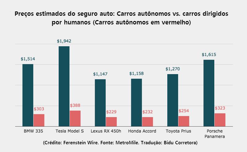 Preços estimados do seguro auto: carros autônomos vs. carros dirigidos por humanos.