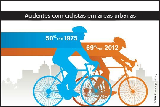 Acidentes ciclistas área urbana