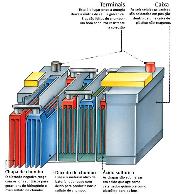 Como funciona bateria de carro