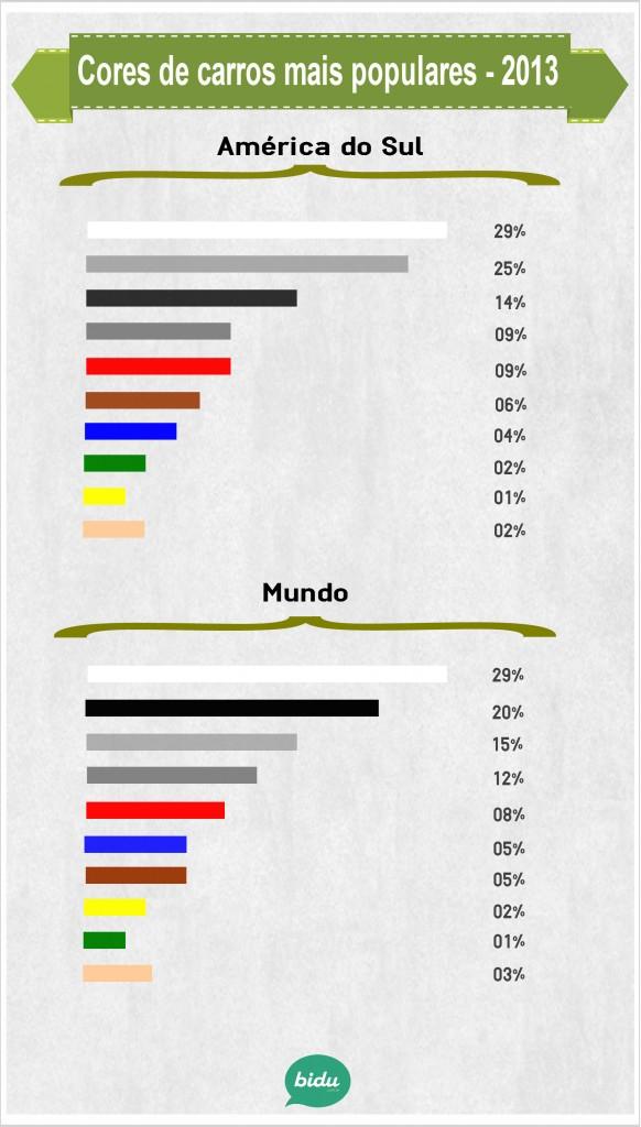 Infográfico com a cor dos carros mais populares no mundo e na América do Sul