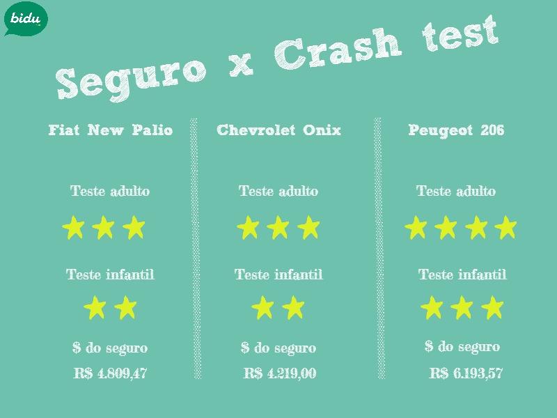 Segurança veicular: Teste dos carros Peugeot 208, Chevrolet Onix e Fiat New Palio