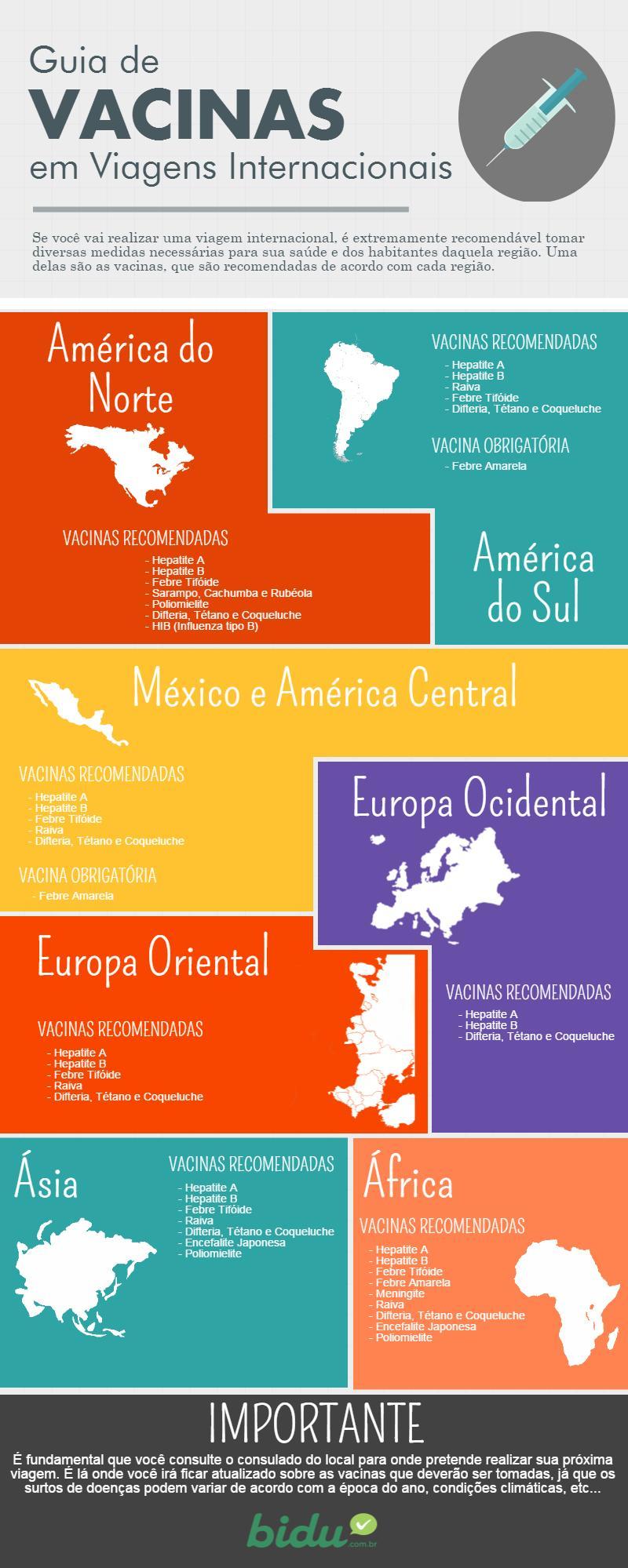 Infográfico com informações sobre as vacinas para tomar em viagens internacionais