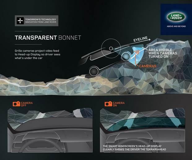 Capô transparente da Land Rover: infográfico explica como é feita a tecnologia.