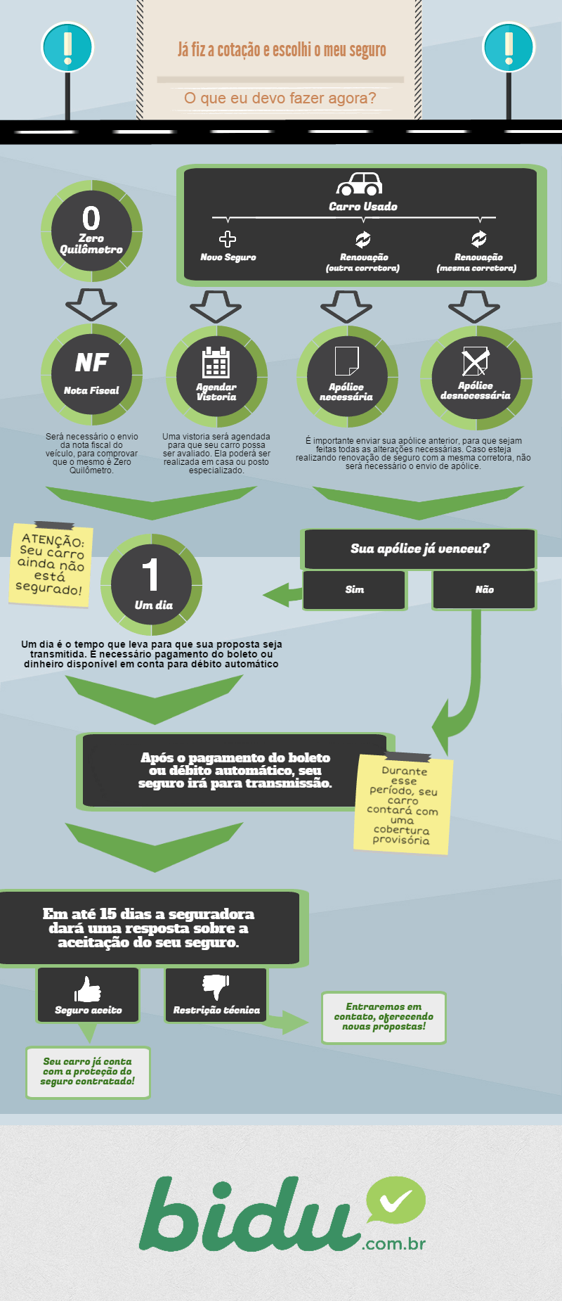 Infográfico sobre o que fazer depois da Cotação de Seguro