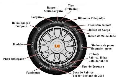 Informações sobre itens disponíveis nos pneus do carro