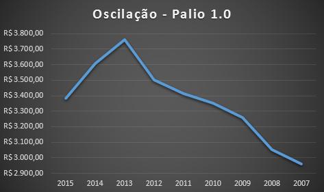 Carros usados: veja a diferença de preço de seguro do Fiat Palio.
