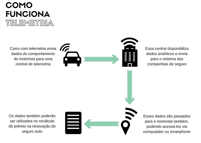 Como funciona a telemetria no seguro auto