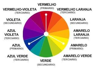 Imagem das Cores tríadica