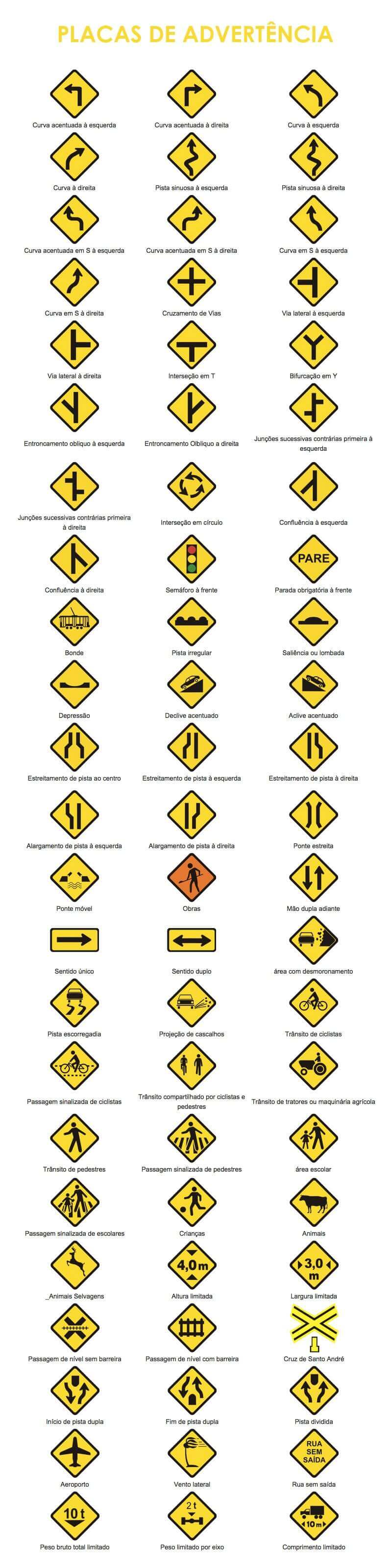 imagem das placas de advertências