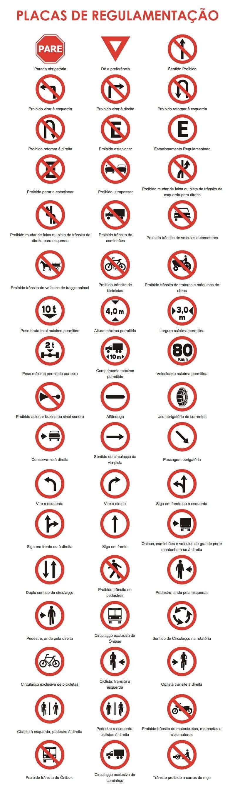 Imagem das placas de regulamentação