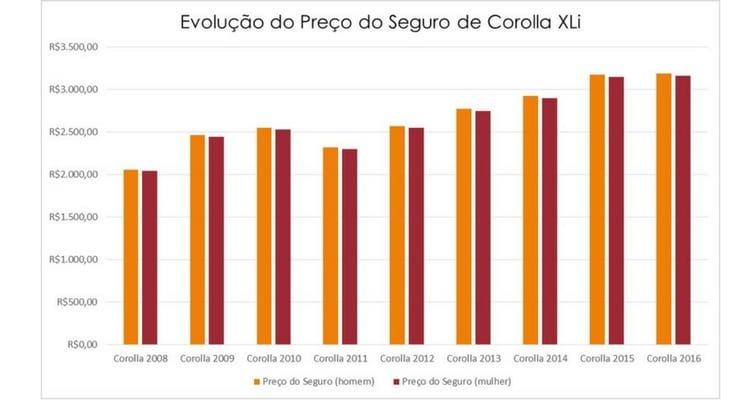 Tabela com a Evolução do Preço do Seguro de Corolla XLi durante o período de 2008 e 2016 com a comparação entre o perfil masculino e feminino