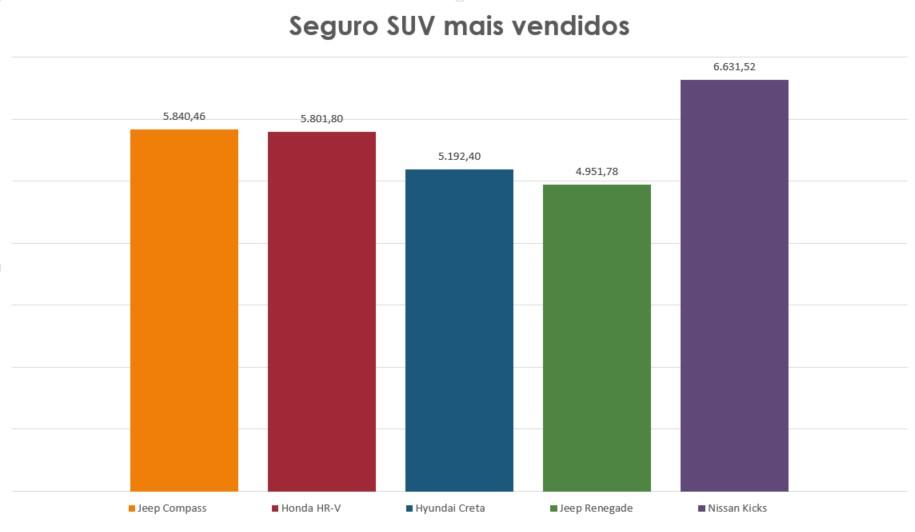 Gráfico com os valores do seguro SUV