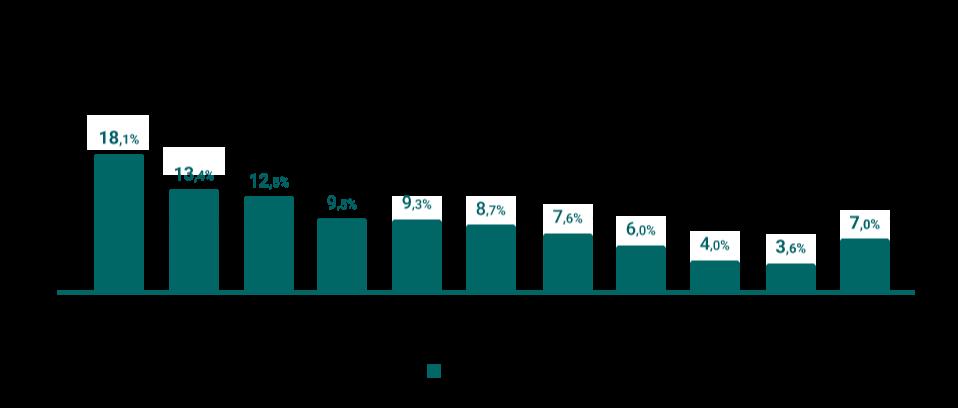 Veja o market share de cada uma das companhias automobilísticas no Brasil.