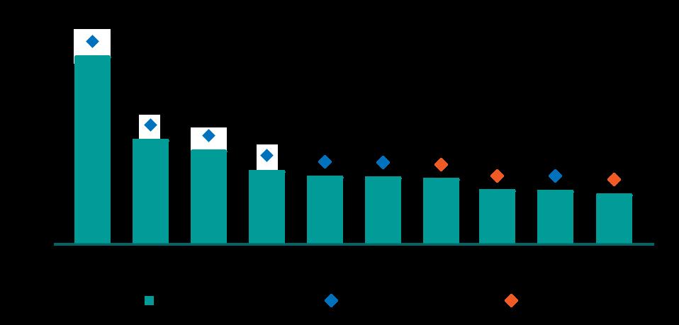 gráfico de emplacamento e valor dos carros mais vendidos 2017