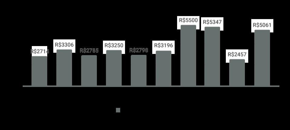 gráfico da média do preço do seguro por modelo