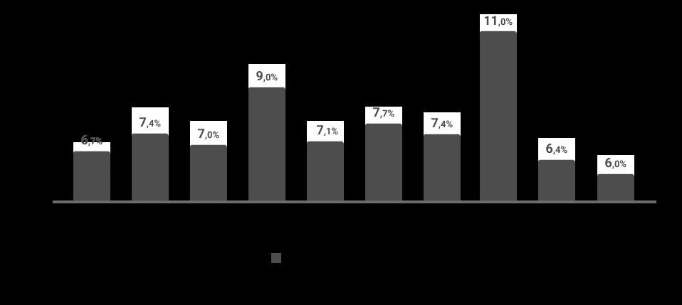 gráfico da relação do preço do seguro com o valor do carro