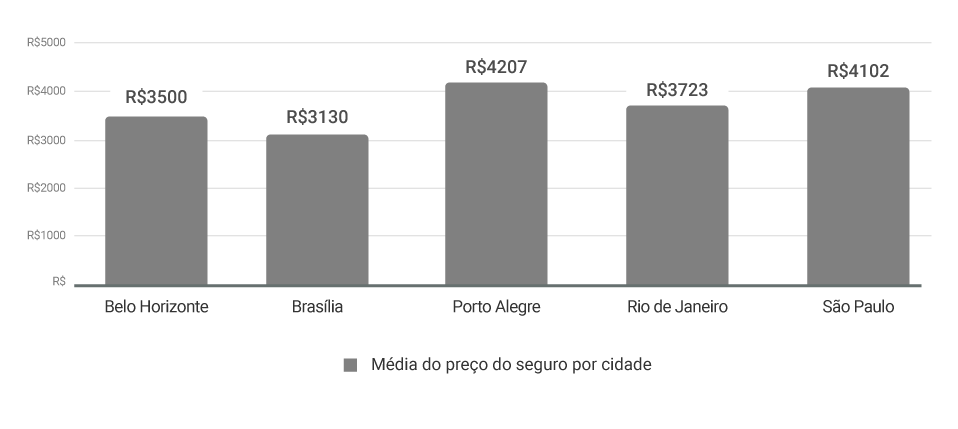 gráfico da média do preço do seguro por cidade