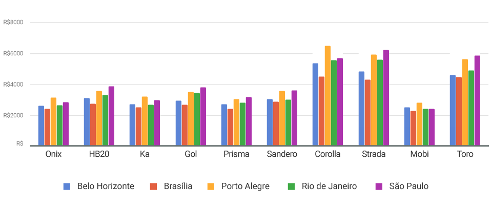 gráfico do seguro dos modelos mais emplacados em 2017 por cidade