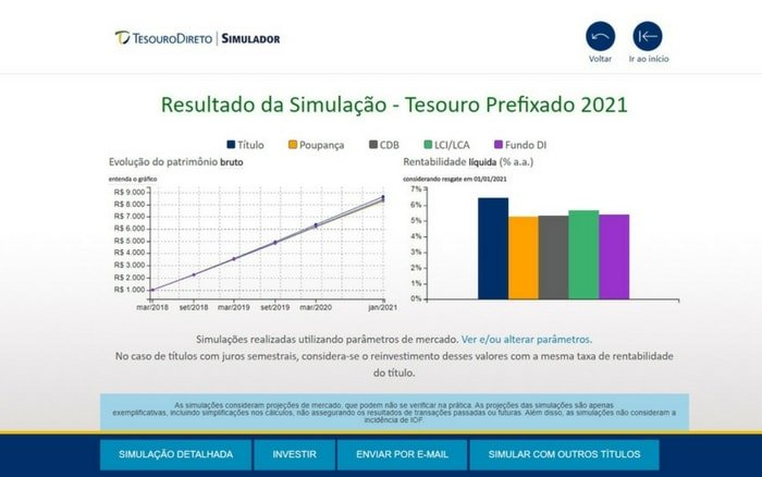 Imagem de resultado do Simulador Tesouro Direto