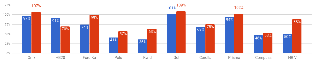 gráfico com a Variação do preço do seguro entre perfil masculino e feminino