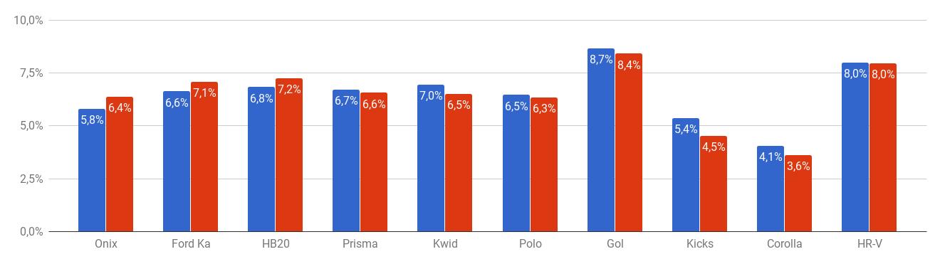 Gráfico de barra com a Variação por preço de seguro para os 10 carros mais emplacados