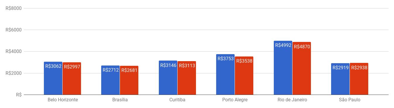 gráfico de barra com o preço do seguro por cidade