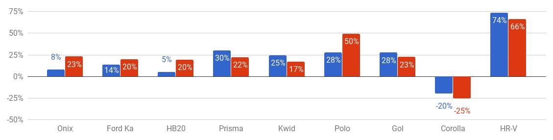 variação de preço do seguro por modelo entre fevereiro e março