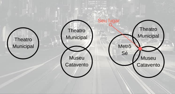 exemplo de funcionamento do GPS