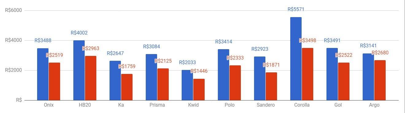Imagem com gráficos com a Variação do preço médio do seguro por modelo