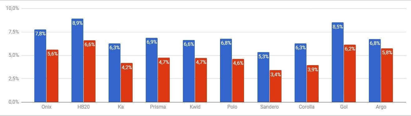 Gráfico com a variação por preço de seguro (price ratio)