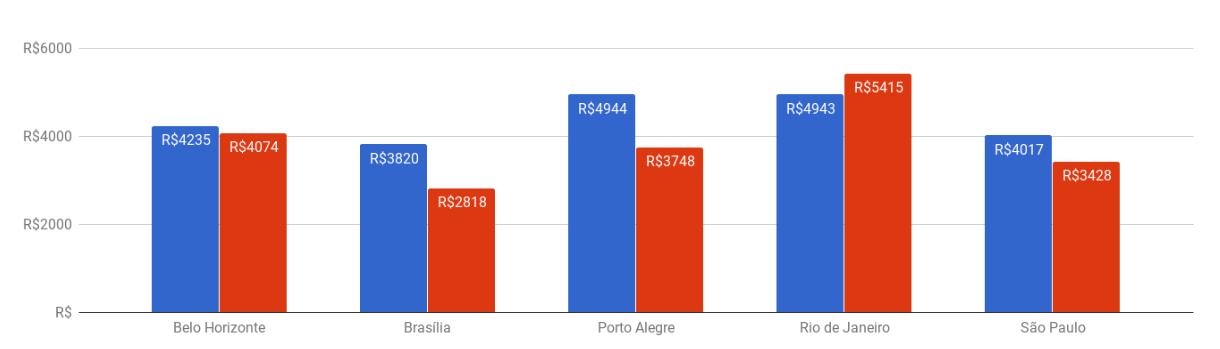 Variação do preço médio do seguro dos carros mais emplacados de maio/2018 nas principais cidades brasileiras.