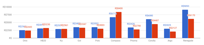 Gráfico de barras mostrando a variação dos preços de seguro dos modelos mais vendidos do mês de maio de 2018