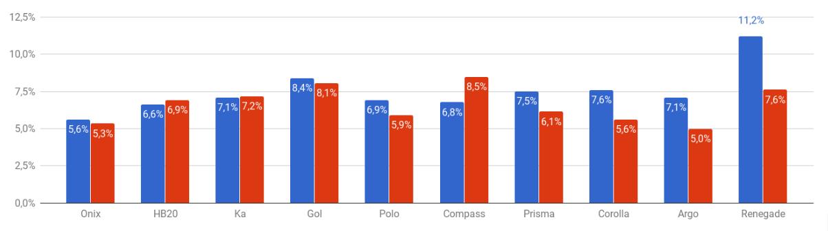 Gráfico de barras mostrando a variação de price ratio para diferentes modelos de veículos no mês de maio