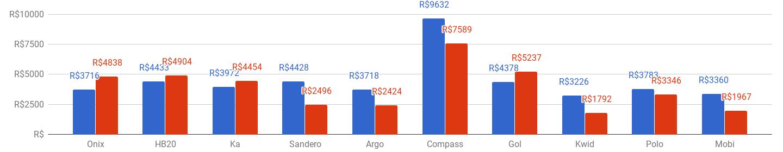 Variação do preço médio do seguro por modelo