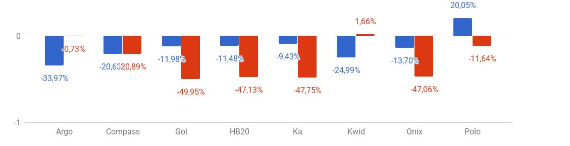 * Variação do preço médio do seguro dos modelos que se repetem entre junho e julho (azul: homens; vermelho: mulheres)