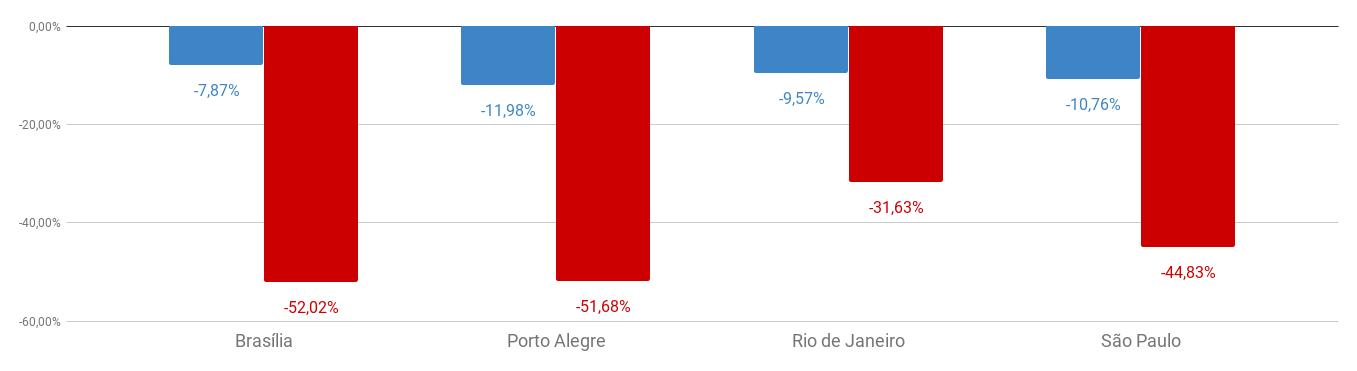 Variação do preço médio do seguro por cidade entre junho e julho