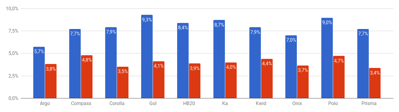 * Variação por preço de seguro (price ratio) (azul: homens; vermelho: mulheres)