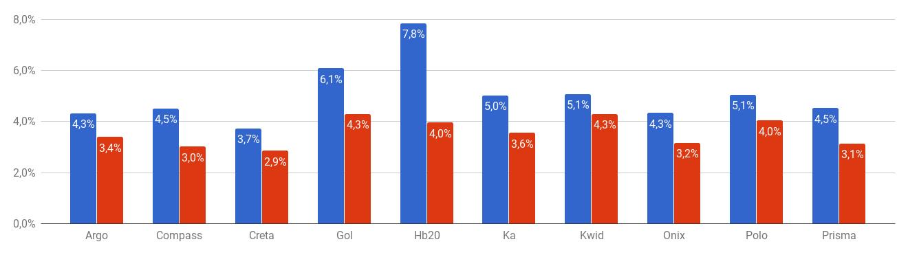 Gráfico Variação por preço de seguro (price ratio)
