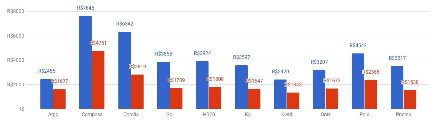 Gráfico com Preço do seguro por modelo, média agosto