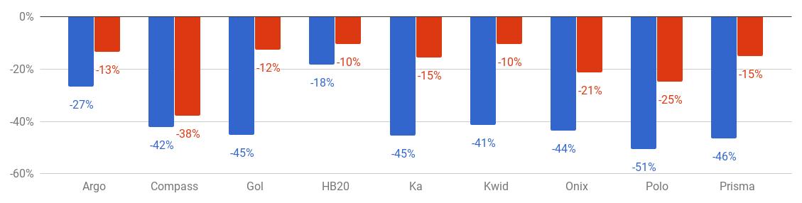 Gráfico com a variação do preço médio do seguro dos modelos que se repetem entre julho e agosto