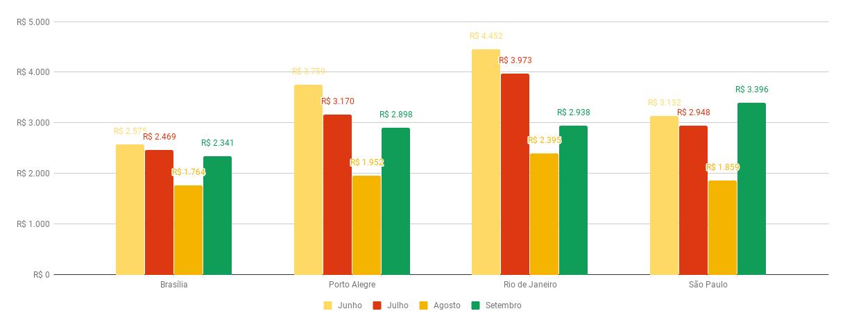 Variação do preço médio do seguro por cidade para carros emplacados entre junho e setembro (cotação feita no início do mês subsequente)