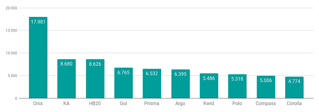Ranking dos 10 veículos mais emplacados em setembro, de acordo com a FENABRAVE