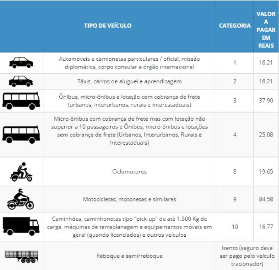 Tipos de veículos