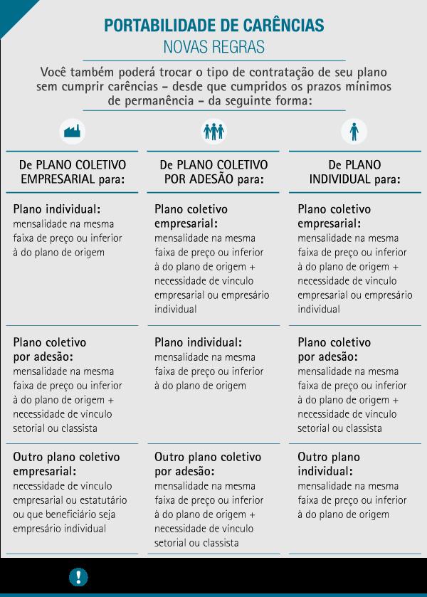 Imagem explicando as regras de portabilidade de carências 2019