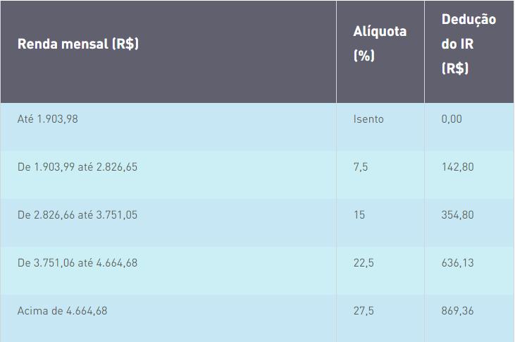 Tabela informando quem precisa declarar IR 2019 baseado com a renda mensal