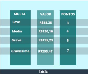 Imagem de tabela ilustrando valores referentes a multas de nível leve, médio, grave e gravíssimo.